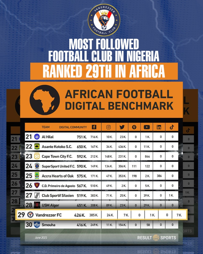 VANDREZZER FC RANKED 29TH MOST FOLLOWED CLUB IN AFRICA